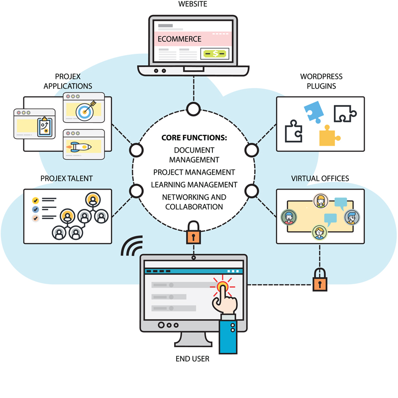 eBusiness Technology Platform diagram