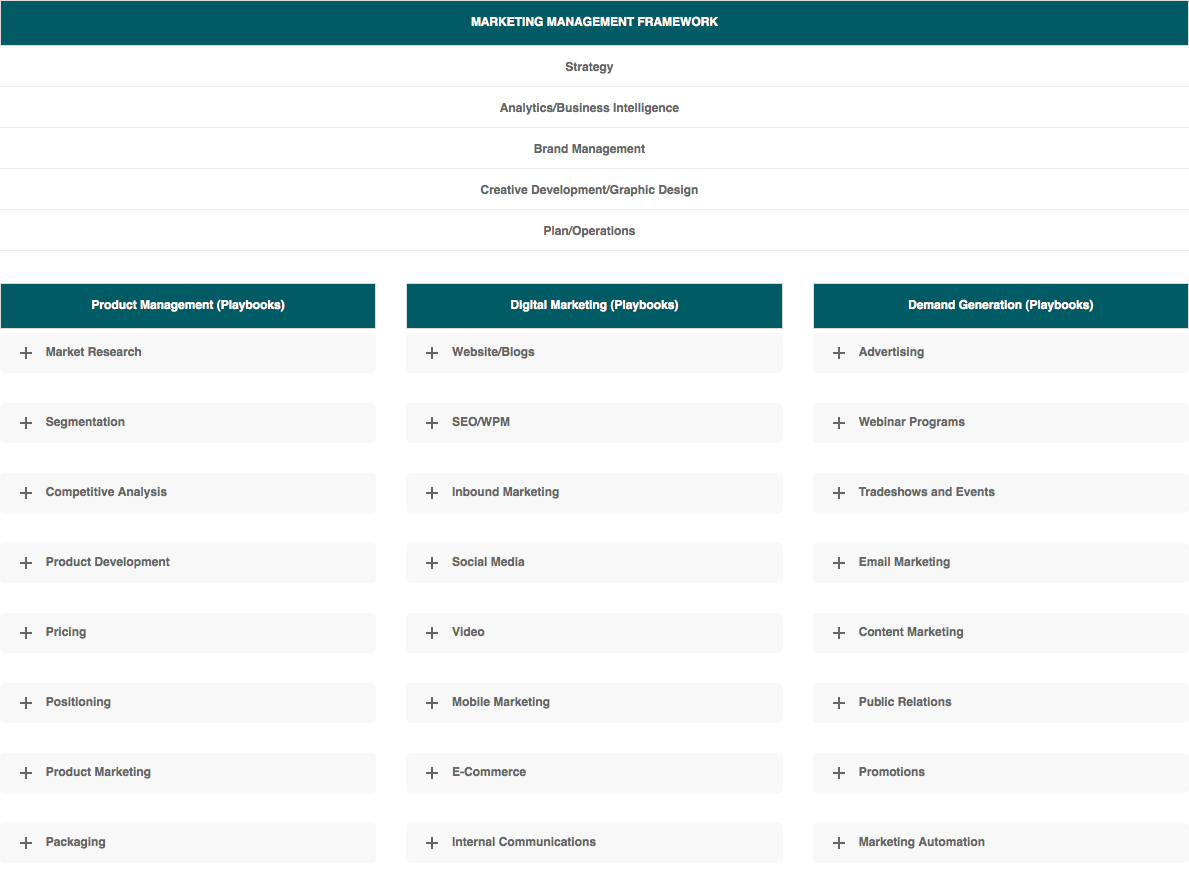 Marketing Management Framework