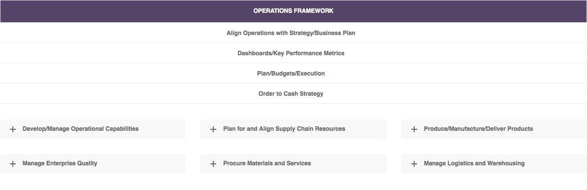 Operations Management Framework